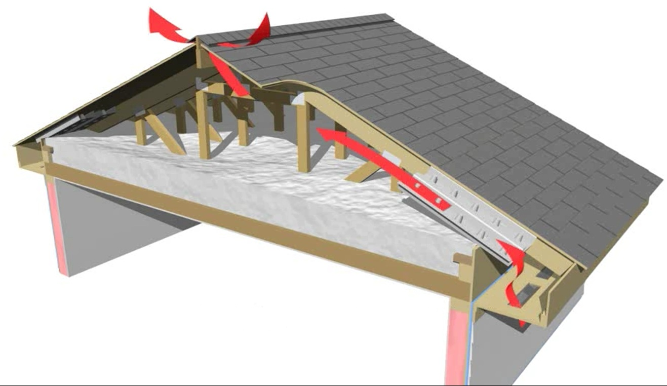 The soffit dam and baffle allow air to flow through the vents without disturbing the insulation covering the top plates
