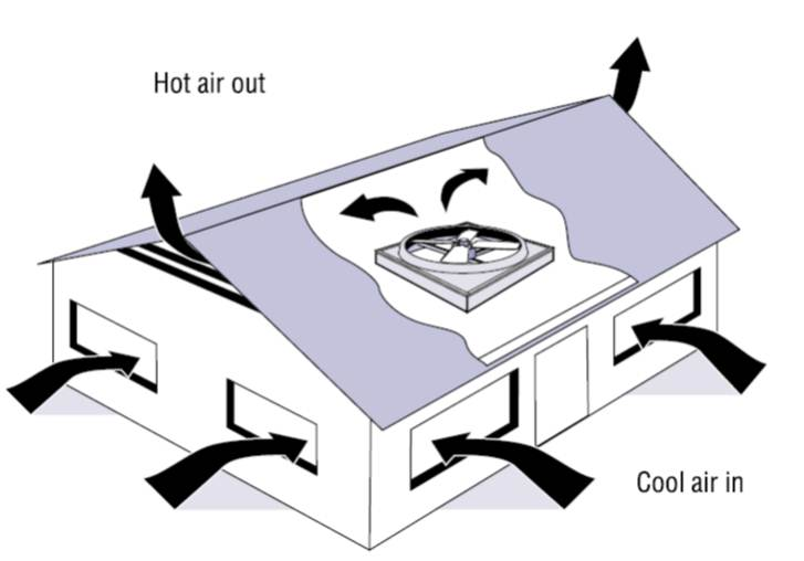 Whole house fans draw cool night-time air in through open windows and expel hot house air into the vented attic