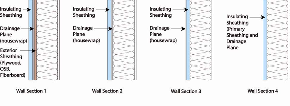 The rigid foam insulated sheathing can be placed exterior of the house wrap, interior of the house wrap, or it can take the place of the house wrap as the wall's drainage plane