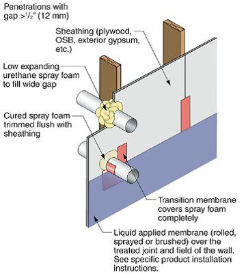 Use flashing tape to seal around any pipes or vents that penetrate through the foam sheathing. Tape should be applied in an overlapping, shingle fashion. Use a flashing product that is compatible with the foam.