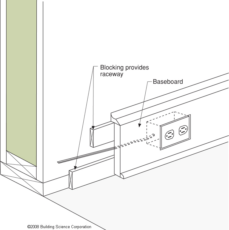 Structural Insulated Panels Sips on wall plumbing locations