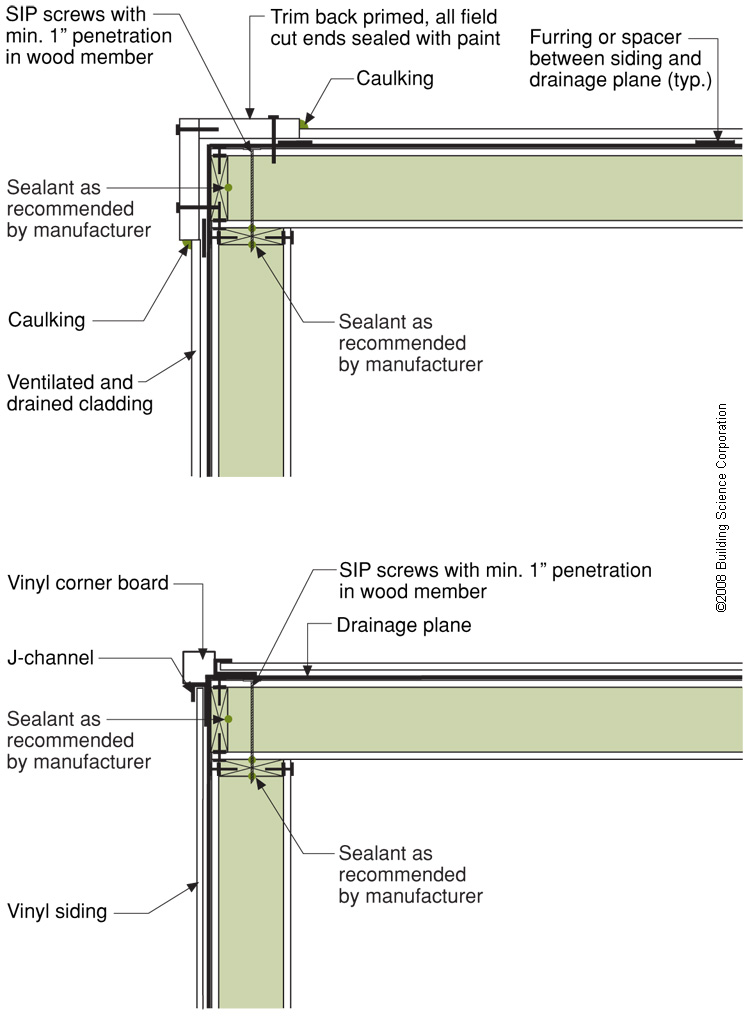 Install a housewrap drainage plane between the SIP panels and the exterior cladding