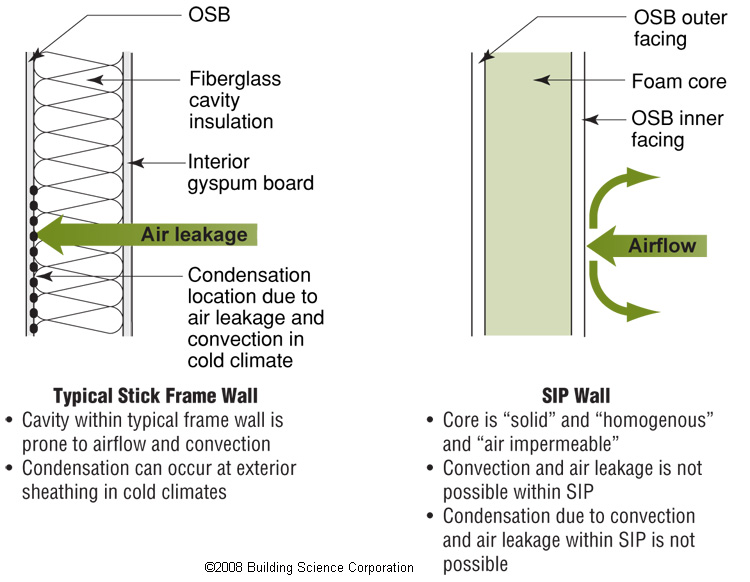 SIP panel walls are less susceptible to air leakage and convection and resultant potential condensation problems than stick-built walls