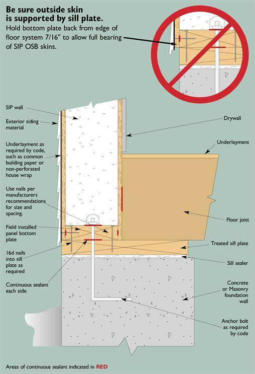 This foundation/floor/SIP wall detail shows the recommended way to support the SIP wall panel at the sill plate