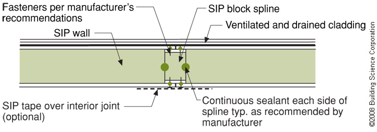 An insulated spline is another option for avoiding thermal bridging at SIP panel seams