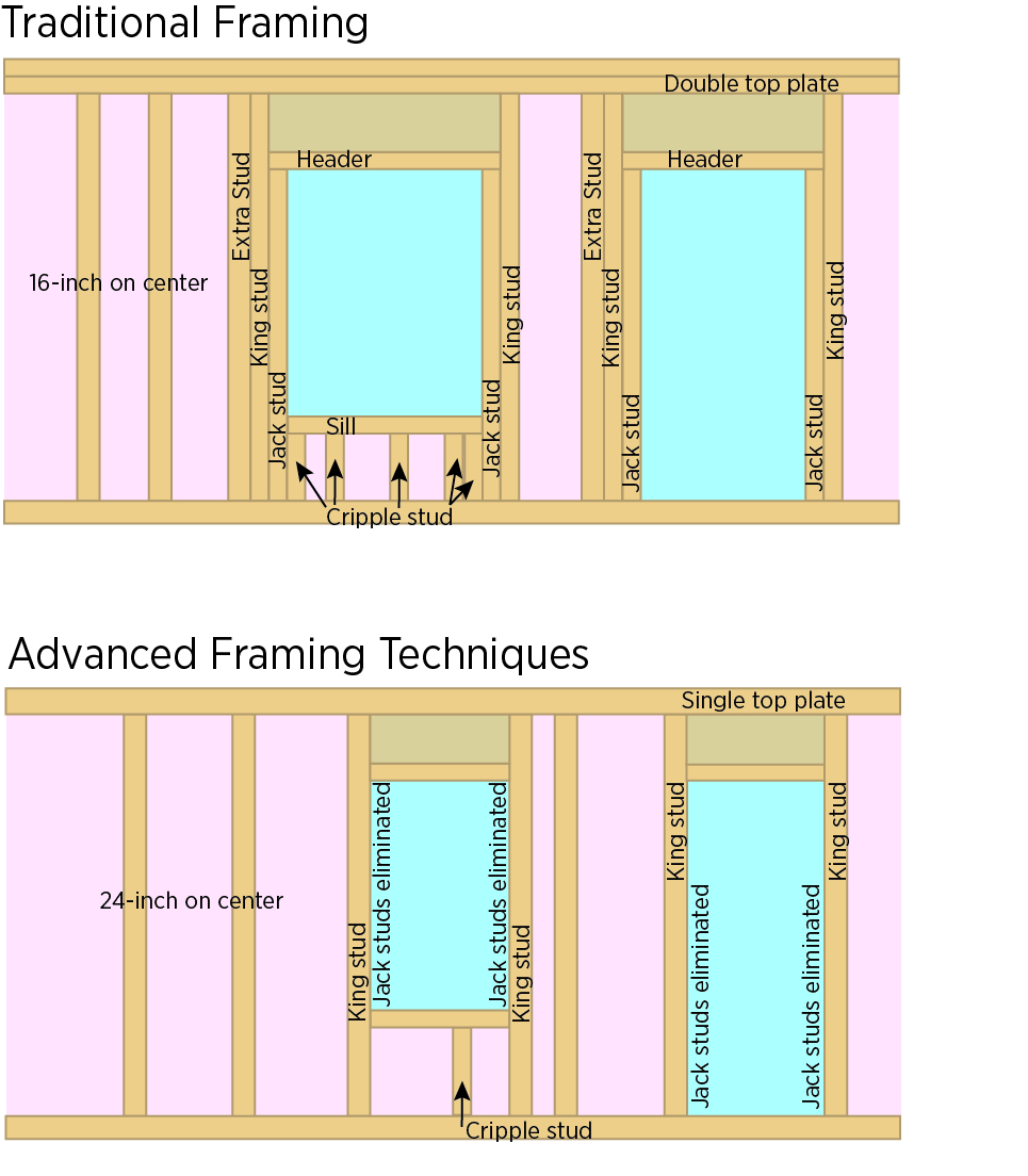 Traditional and advanced framing of windows and doors  sc 1 st  Pacific Northwest National Laboratory & Advanced Framing: Minimal Framing at Doors and Windows | Building ...