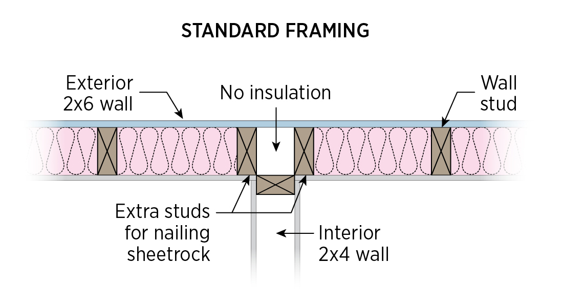 Insulated interior exterior wall intersections building Standard insulation for exterior walls