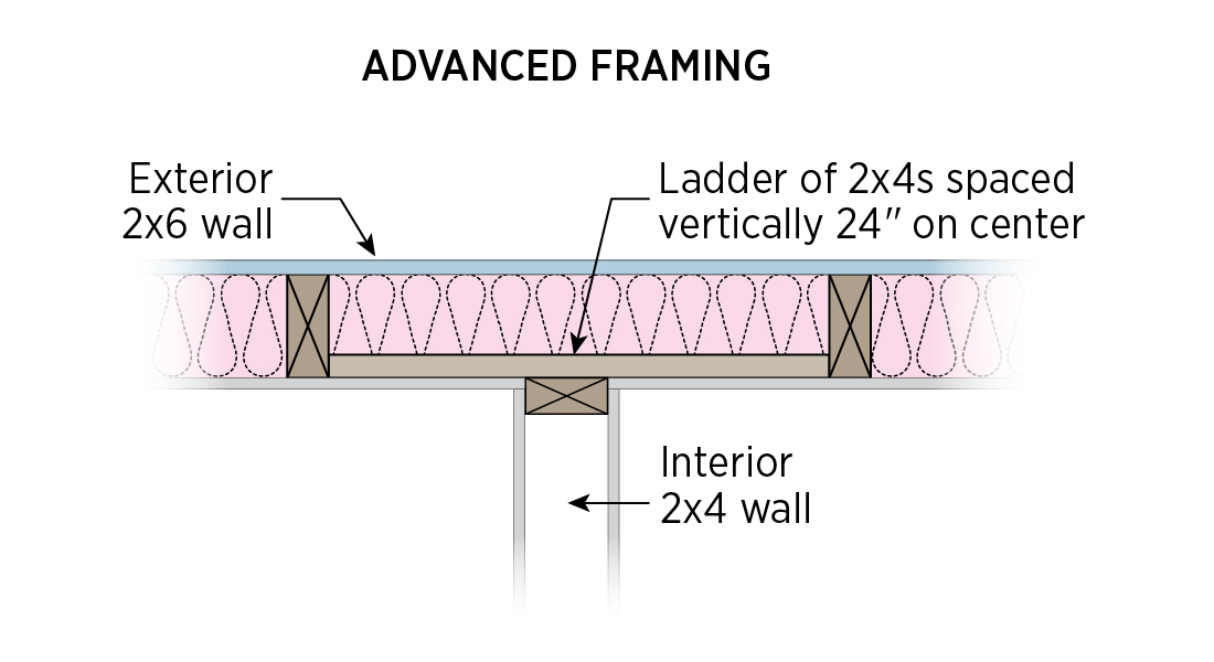 ladder framing detail, plan view