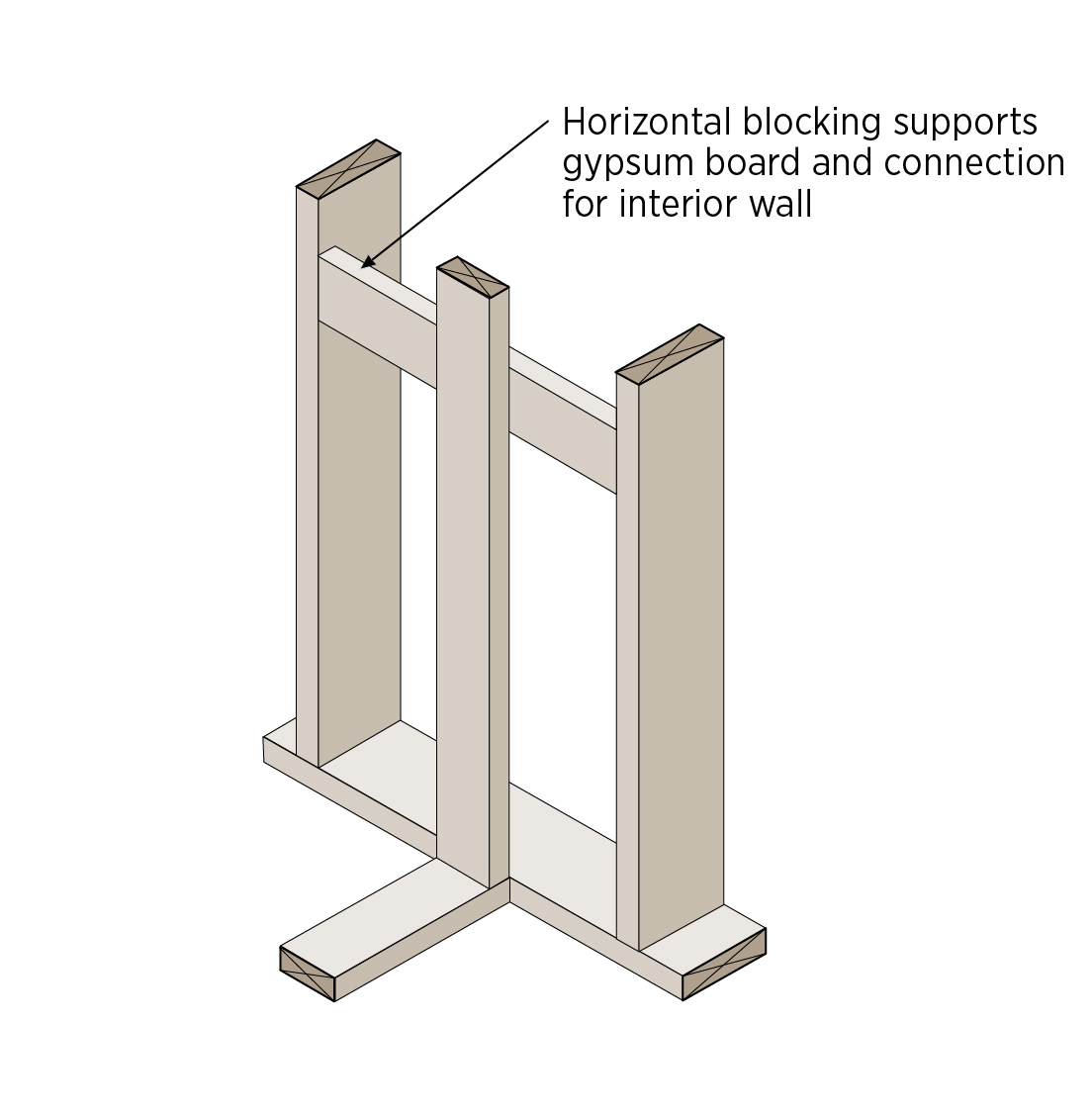 Advanced Framing: Insulated Interior/Exterior Wall Intersections ...