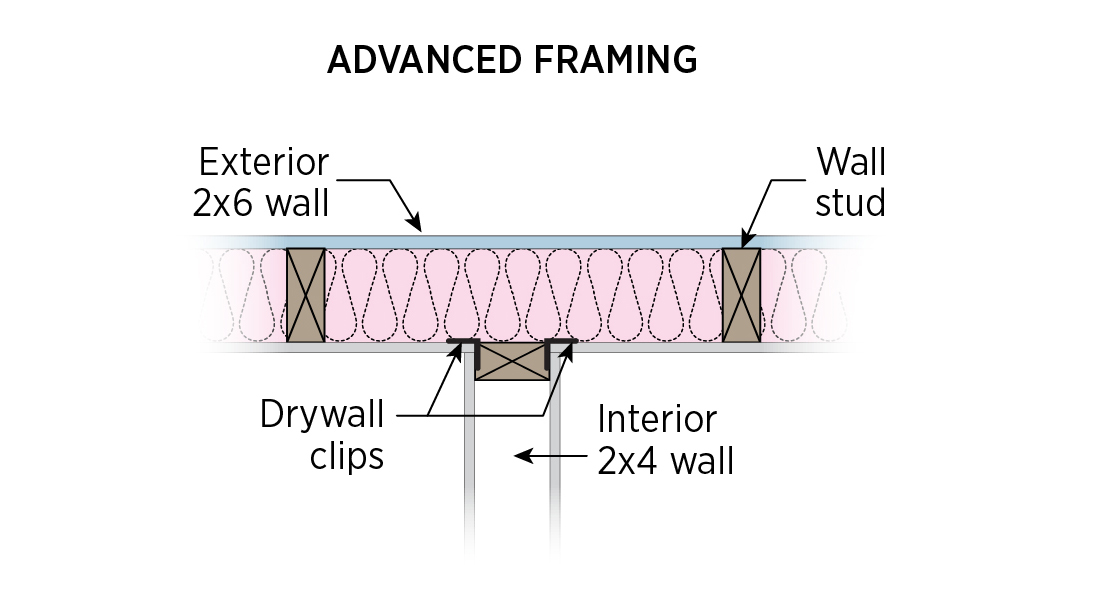 Interior wall attached with top plate metal connector, drywall clips support drywall, plan view