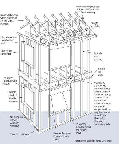 Advanced framing details throughout house limit use of lumber