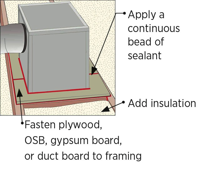 Sealing Drywall Joints : Cut plywood rigid foam or drywall to fit around duct