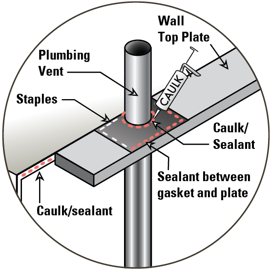 Install a gasket around the plumbing vent stack in the exterior top plate