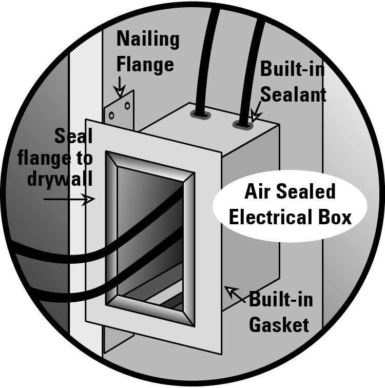 Air-tight electrical boxes have built-in gaskets and self-sealing wire holes