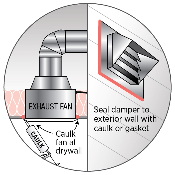 Caulk or foam seal between the exhaust fan housing and the ceiling gypsum; install a gasket or caulk around the exterior exhaust duct vent