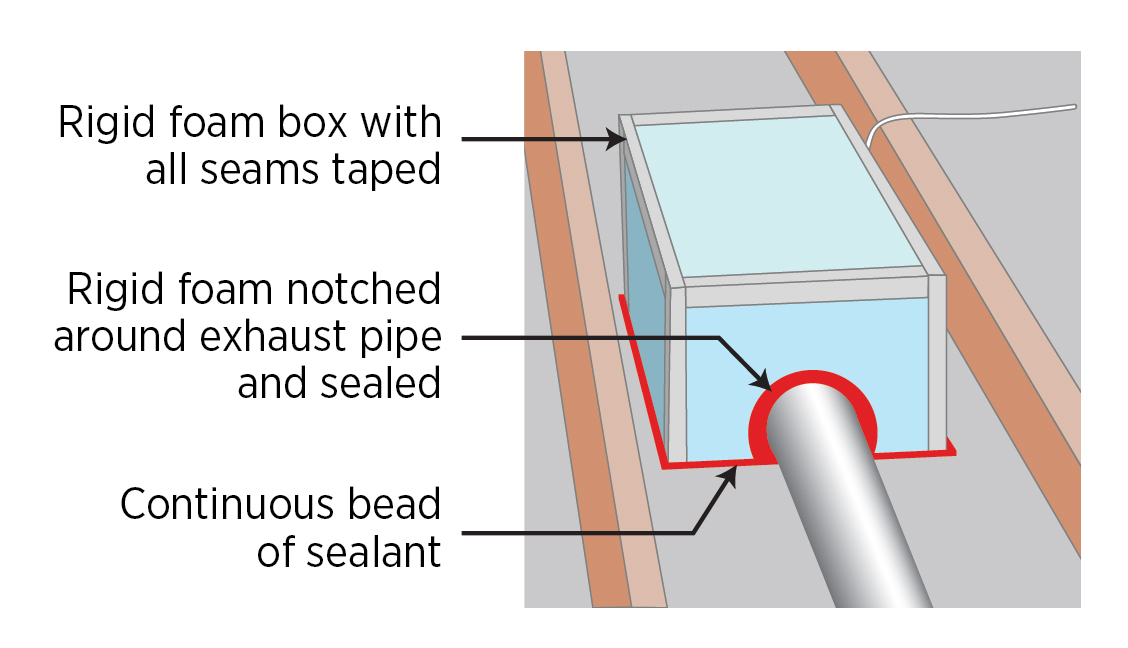 Build an air-tight rigid box to cover the exhaust fan