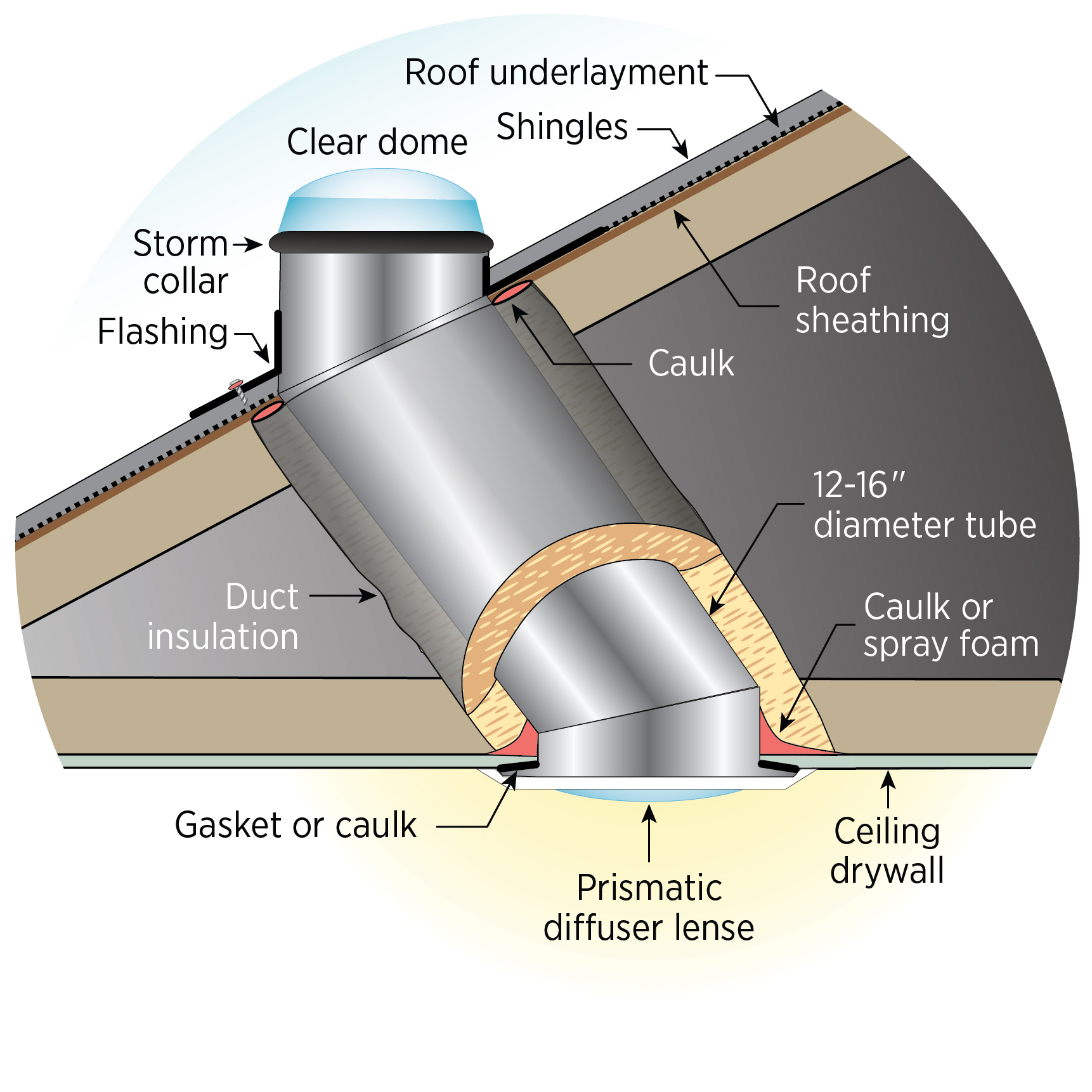 Air seal and insulate light tube