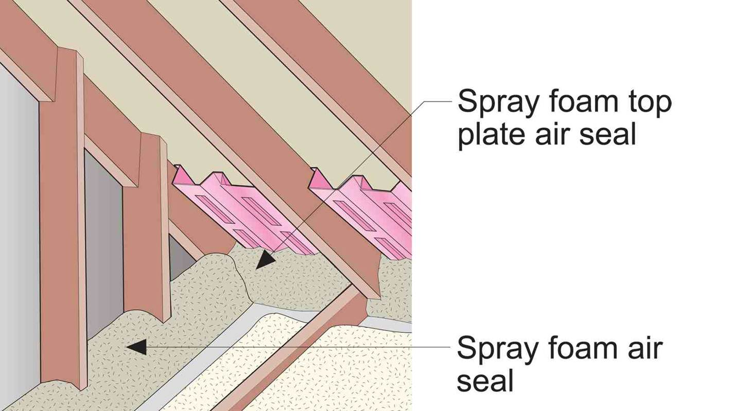 Cover the roll of fiberglass batt with spray foam to airseal it in place