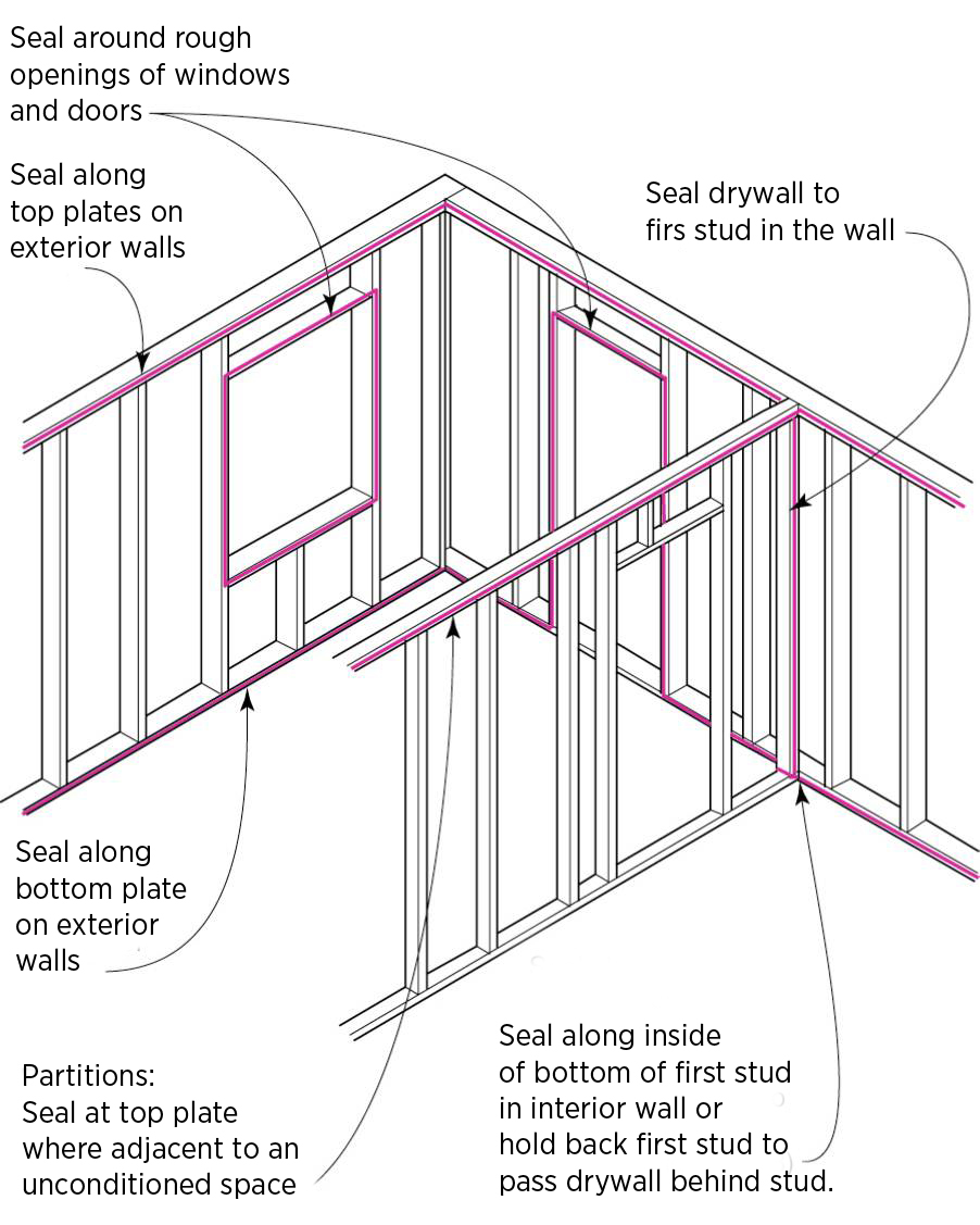 Air Sealing Drywall to Top Plate | Building America Solution Center