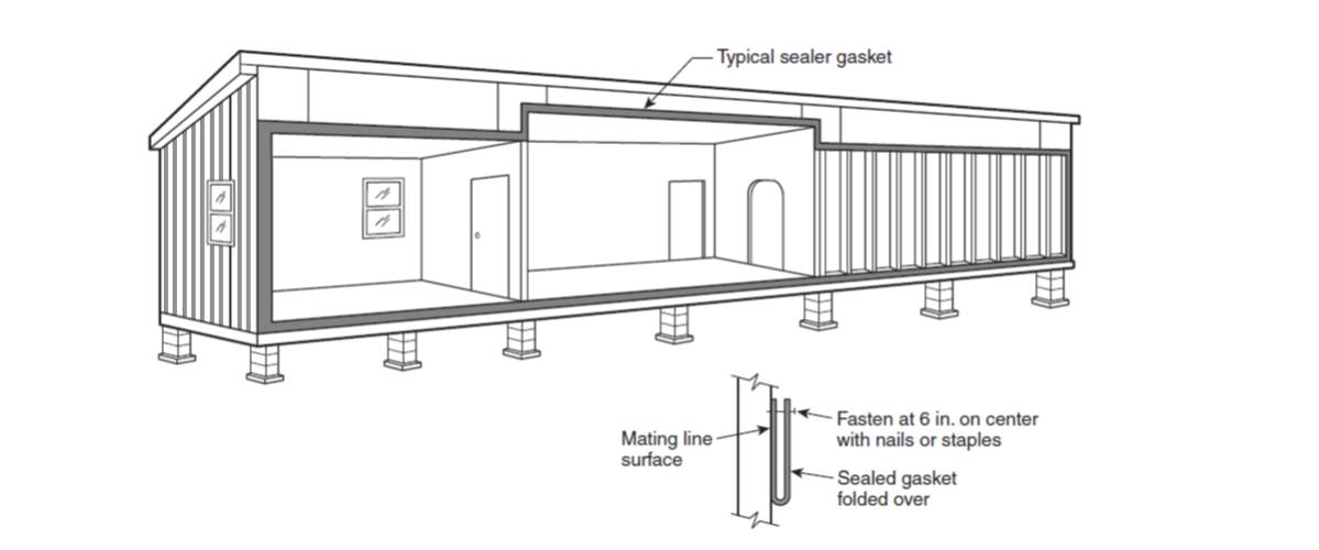 A gasket is installed along entire seam of the modular home marriage joint