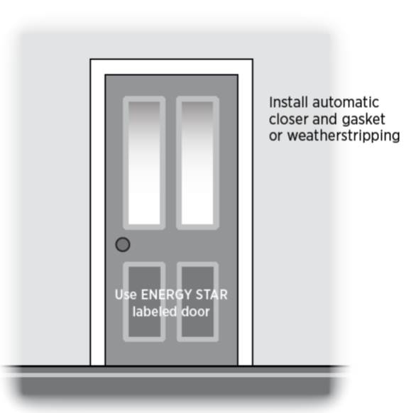 Install an ENERGY STAR-labeled door with an automatic closer. Weather strip the door frame.