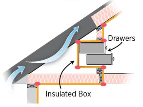 Air seal and insulate drawer and closet boxes in attic kneewalls