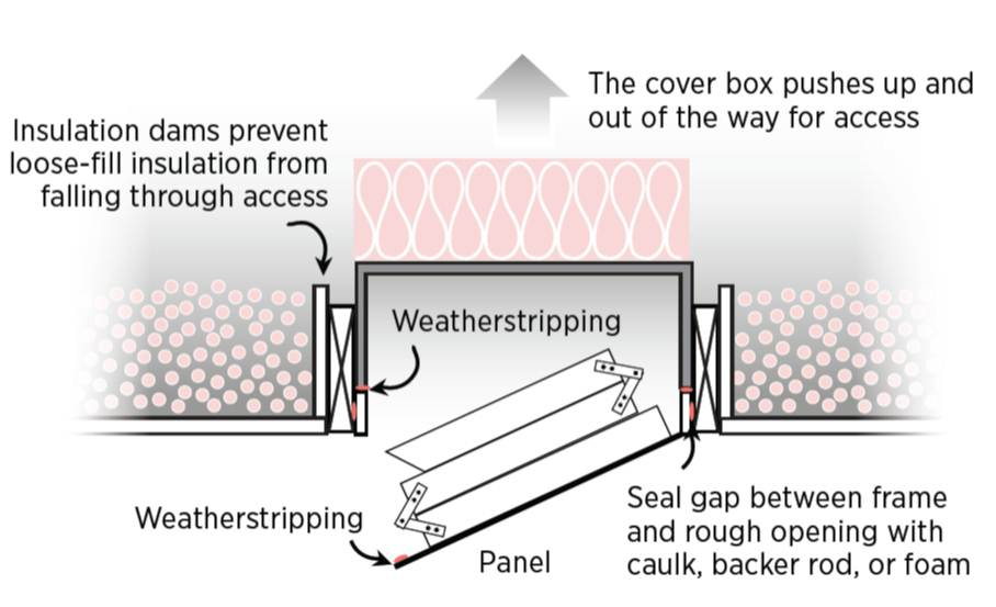 Air seal the attic access pull-down stairs opening with weather stripping and construct or purchase a rigid foam box to insulate the opening