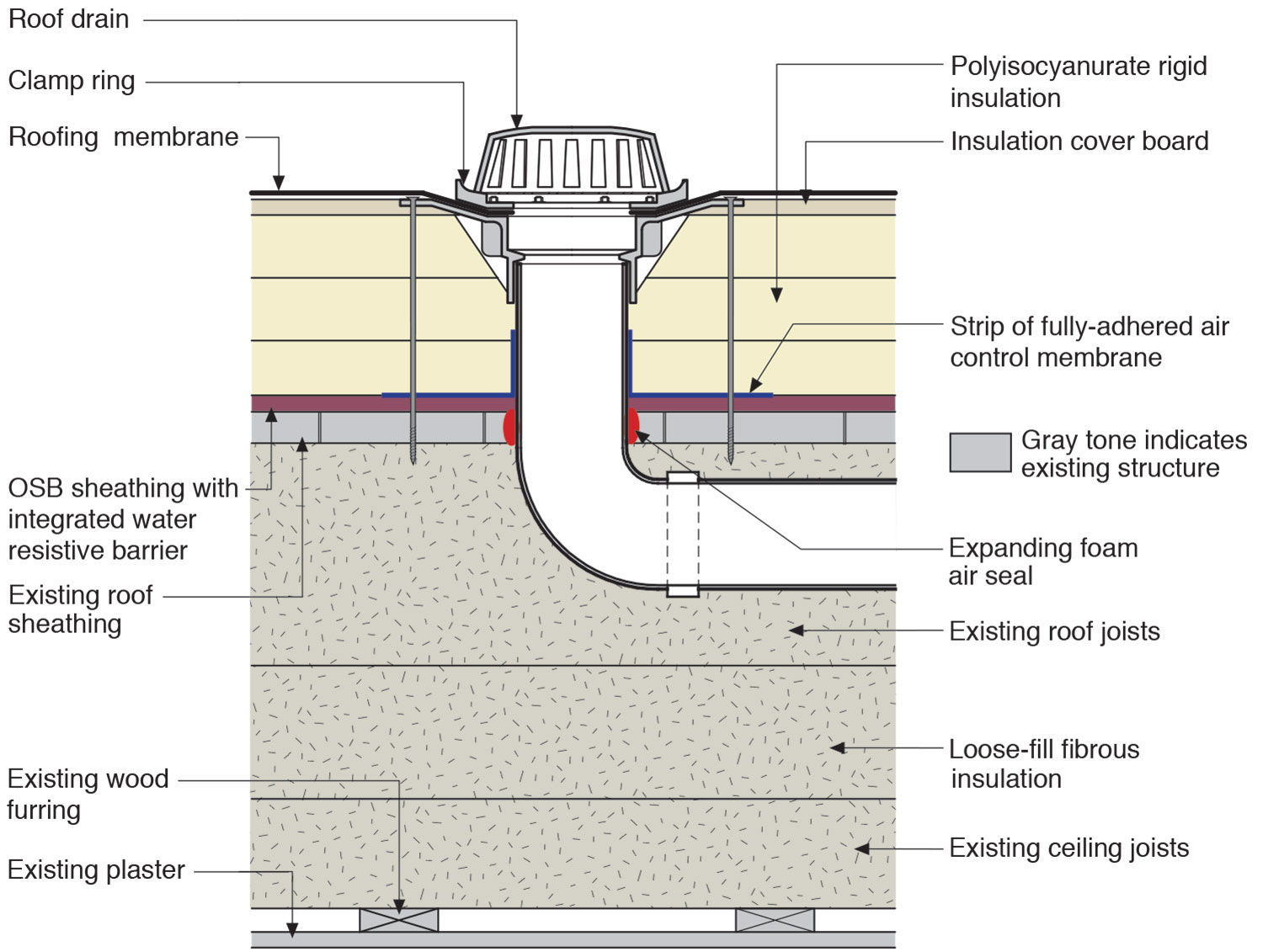Water Management Details For A Roof Drain Installed Along With Rigid Foam On A Flat Roof Building America Solution Center