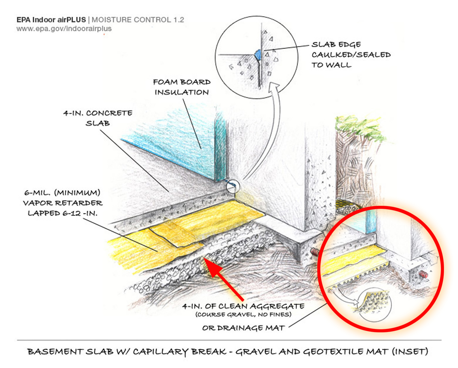 Basement slab. This image show both approaches to creating a successful capillary break using aggregate and also sand with a geotextile mat