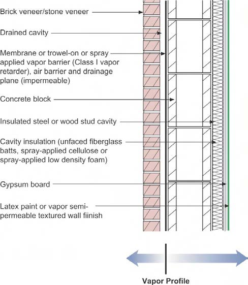 No Class I Vapor Retarders On Interior Side Of Exterior