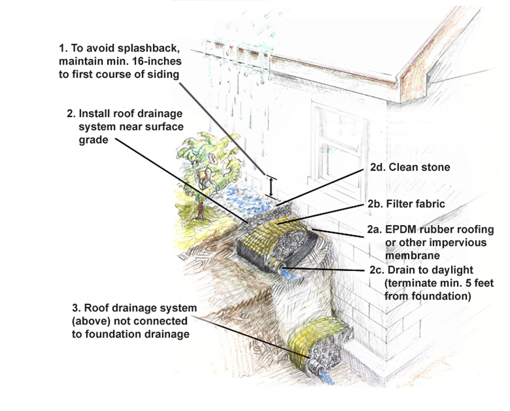 Grade-level drainage. Gutters can freeze in cold and very cold climates. Therefore, in these climates, install a grade-level drainage system, as shown here