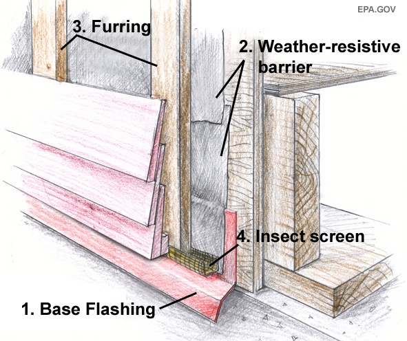 Wood/fiber-cement rain-screen assembly