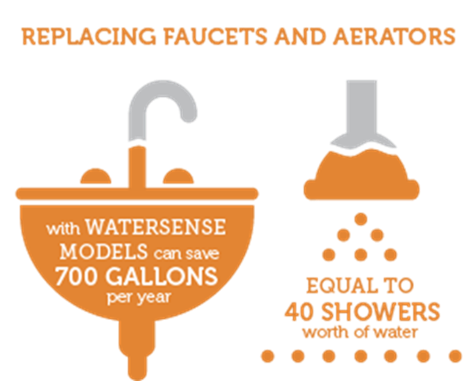 Infographic: Replacing faucets and aerators with WaterSense models can save 700 gallons per year - equal to 40 showers worth of water.