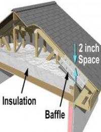 High-R Attic Insulation  sc 1 st  Building America Solution Center - Pacific Northwest National Laboratory & Attic Eave Minimum Insulation | Building America Solution Center