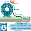 Inefficient irrigation methods can waste as much as 50% of the water used outdoors.