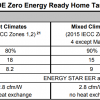 Exhibit 2 - DOE ZERH Target Home HVAC Equipment Requirements [Revision 07]