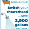 Efficient showerheads can save 2,900 gallons of water per year.