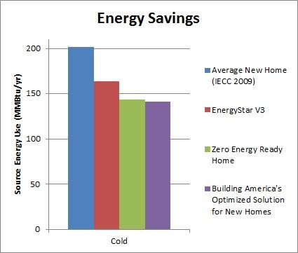 Cold/Very Cold Energy Savings