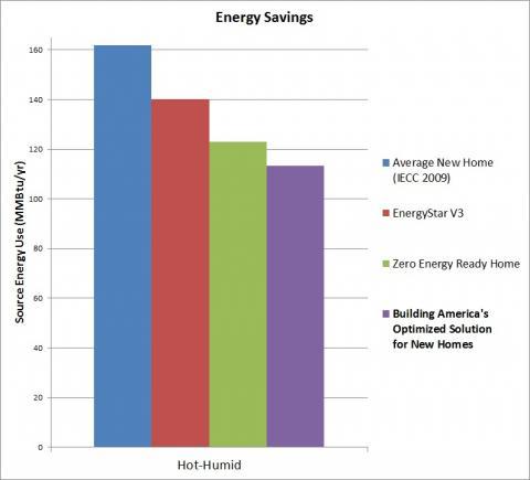 Hot-Humid Energy Savings
