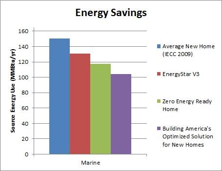 Marine Energy Savings