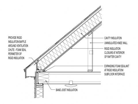 Attic Knee Walls Building America Solution Center