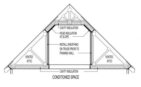 Floor Plans Old Victorian Houses additionally Bluebird house plans simple besides Building A Horse Property From The Ground Up further Add plan floor besides Add A Second Floor Cap04 5179. on ranch building plans