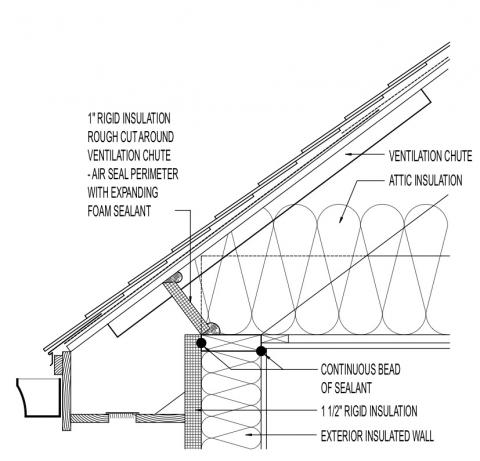 Attic Eave Minimum Insulation on attic ladder insulation cover