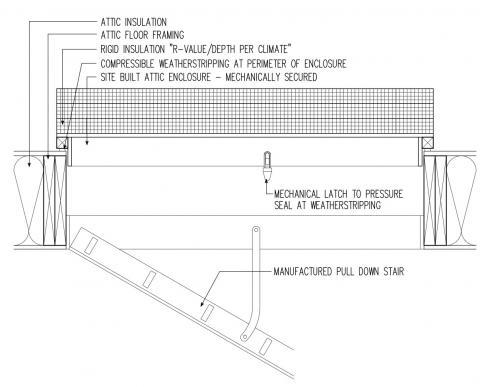 Air sealing at attic pull down attic stair