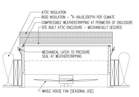 Air sealing at whole house fan enclosure