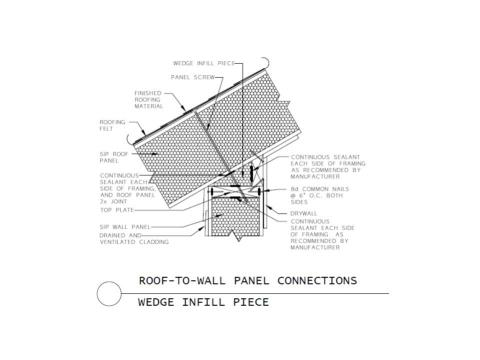 Connection of a SIP roof panel to a SIP wall panel with a wedge infill piece
