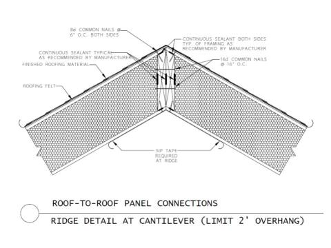 Connection of two SIP roof panels with beveled edges at roof ridge  with support for roof cantilever overhang