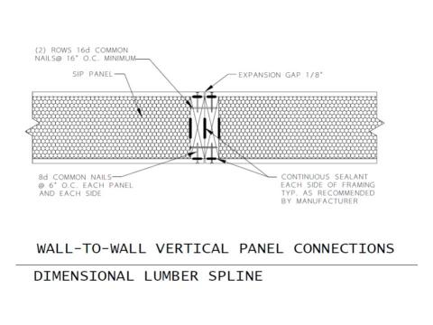 Connection of SIP wall panels with dimensional lumber splines