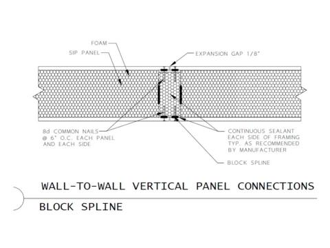 Connection of SIP wall panels with block splines