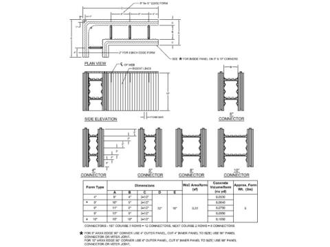 ICF 90 degree corner forms and dimensions